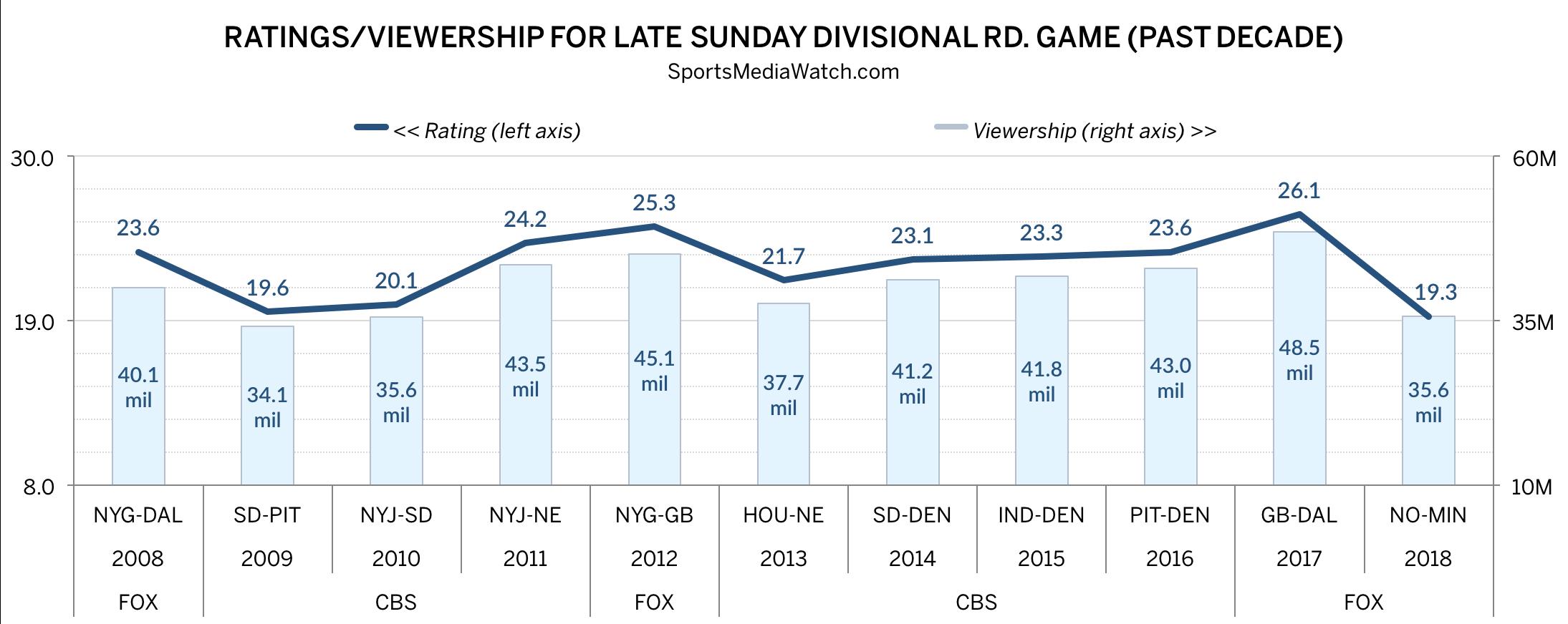 NFL Playoff Ratings: Saints-Vikings Big, But Low - Sports