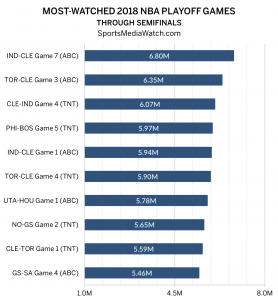 NBA Playoff Ratings: East Tops Charts Thru Semis - Sports ...
