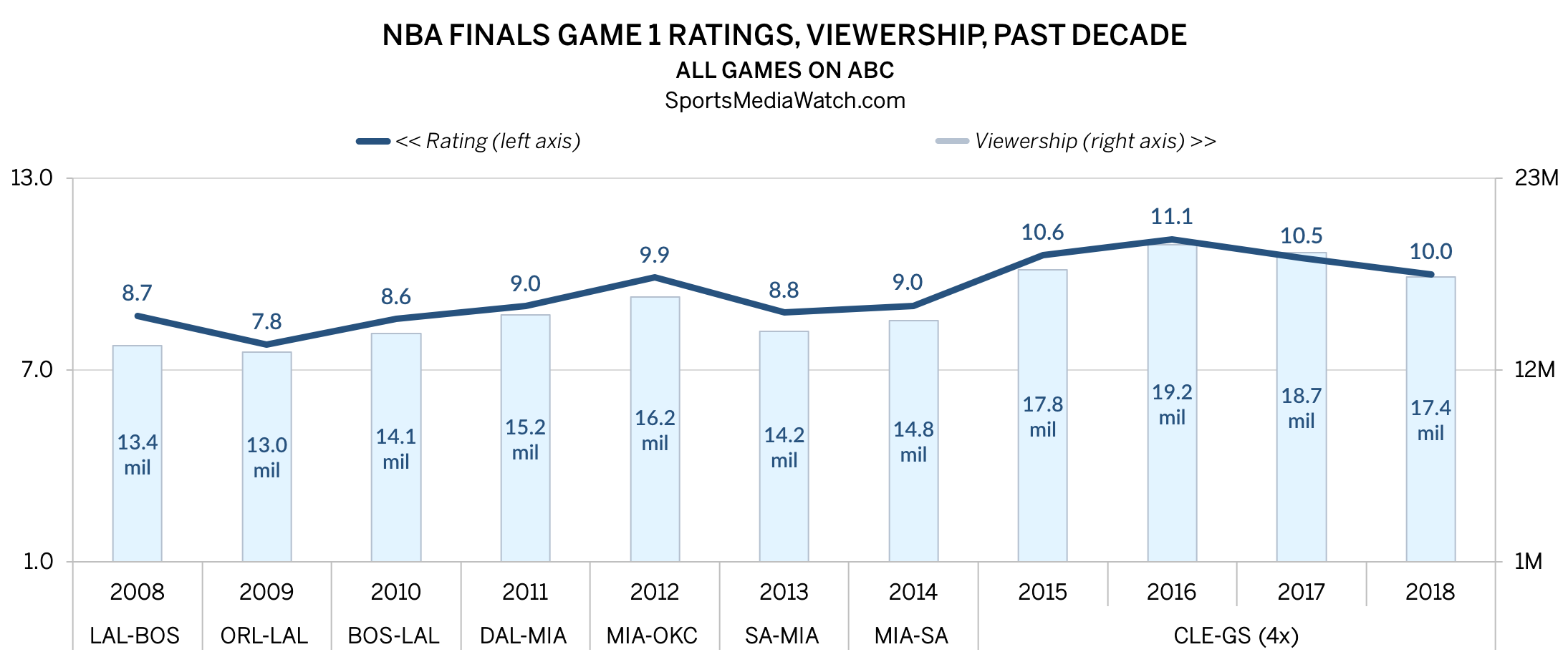 Nba Finals Ratings Game 1 Hits Cavs Warriors Low Sports Media Watch