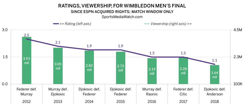 Wimbledon Ratings Chart