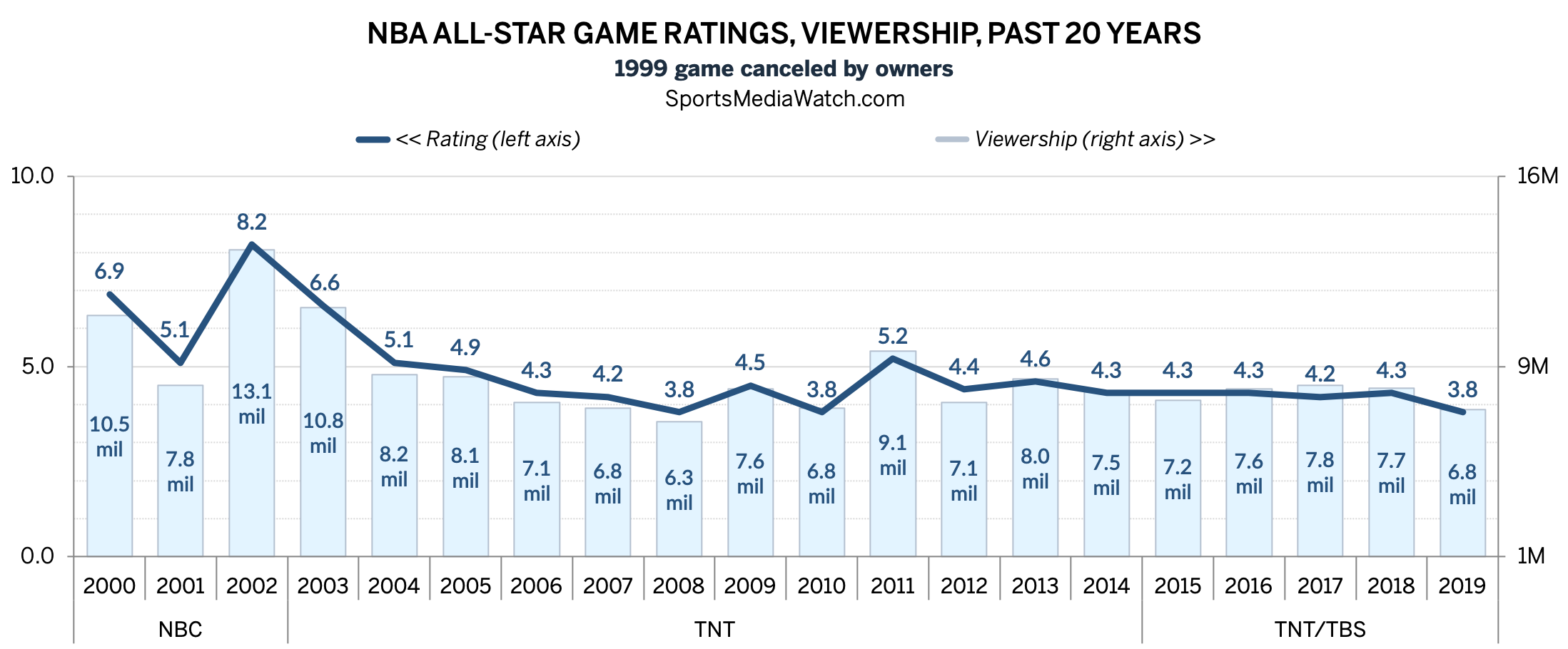 NBA All-Star Game Ties Ratings Low - Sports Media Watch