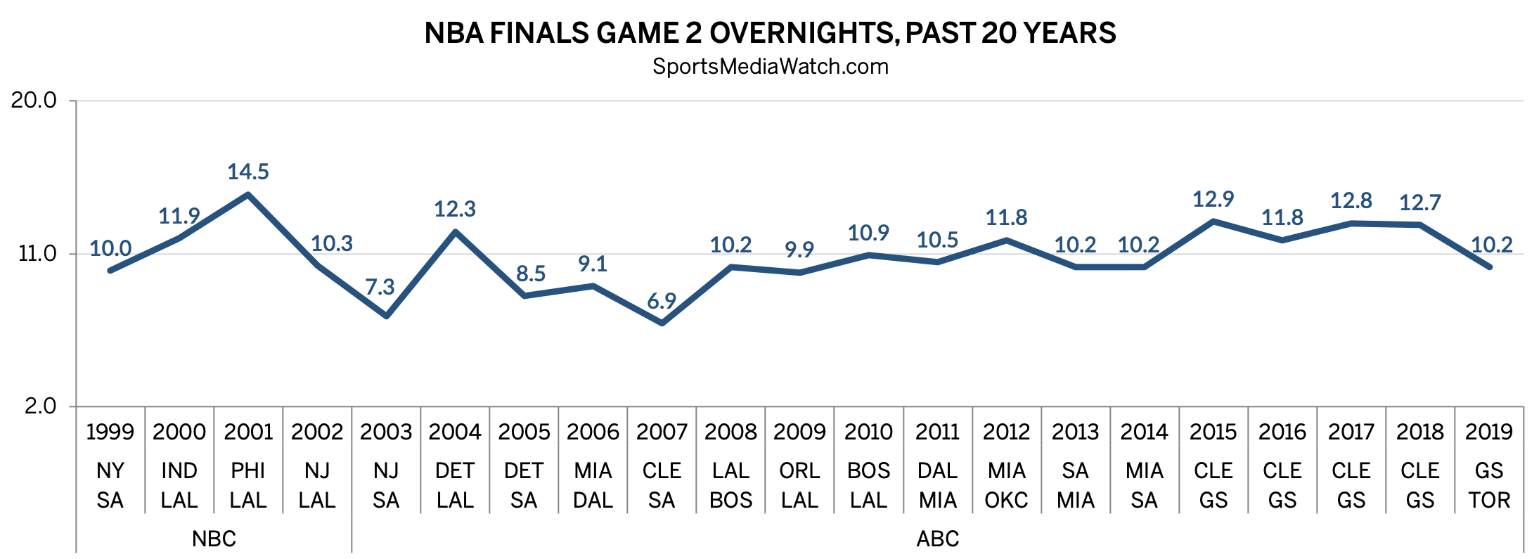 NBA Finals ratings: sub-8 0 rating for Game 1 - Sports Media