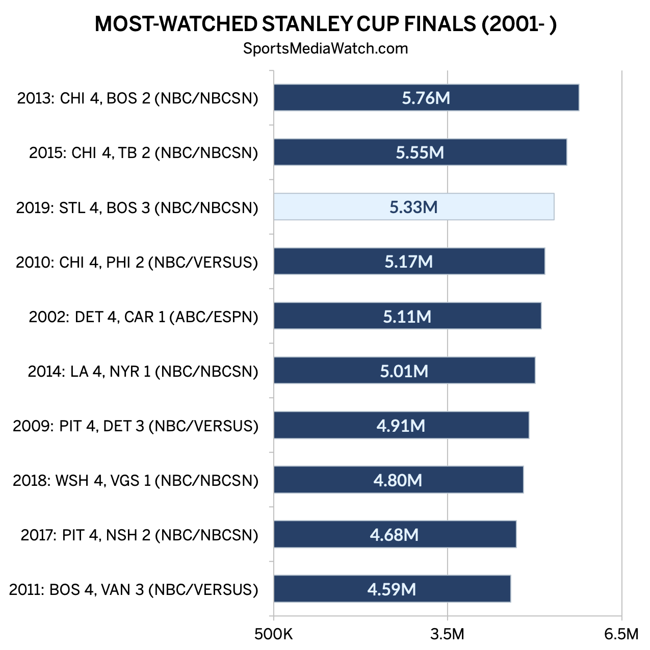 Ratings Up For Stanley Cup Final, Playoffs