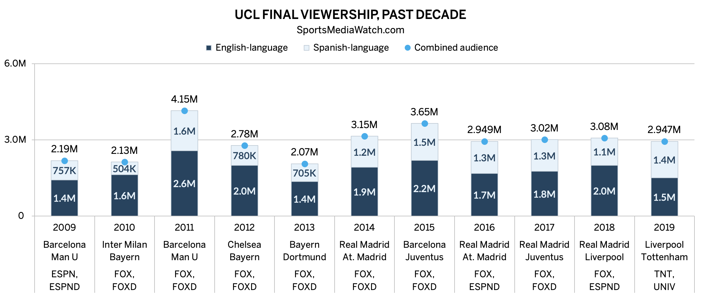 Viewership hits six-year low for UEFA final - Sports Media ...